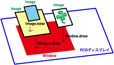 WindowオブジェクトとImageオブジェクトのしくみ