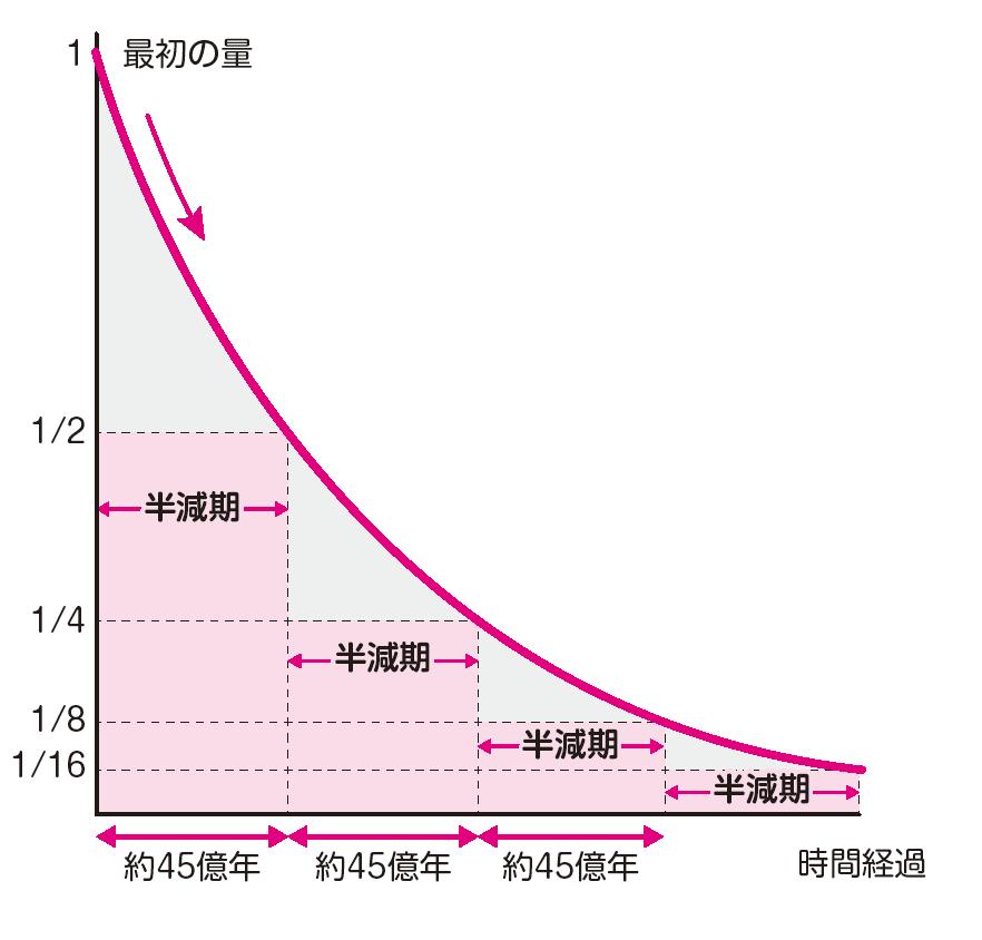 https://www.kodomonokagaku.com/wp-content/uploads/blog/image/%E3%82%A6%E3%83%A9%E3%83%B3238%E3%81%AE%E6%B8%9B%E8%A1%B0%E6%9B%B2%E7%B7%9A.png