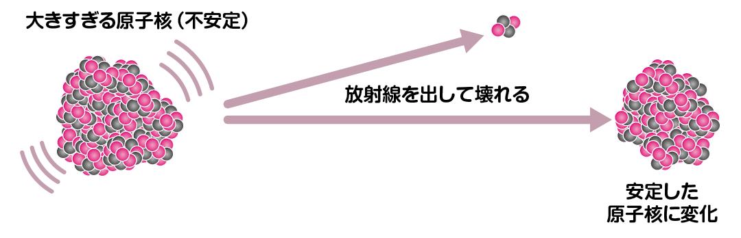安定元素と不安定元素の違いを教えてください。│コカネット